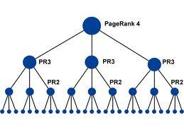 Page Rank Pyramid