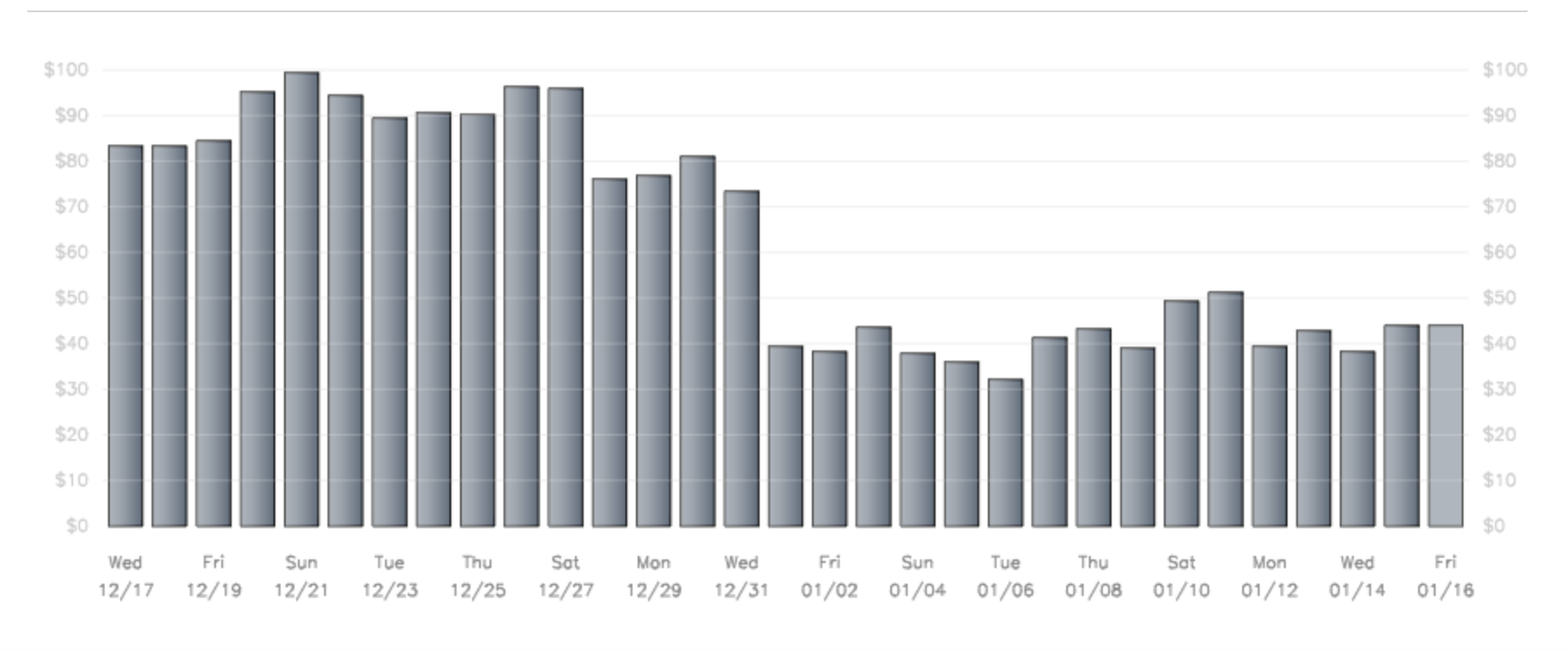 Learn why your iAd and AdMob ECPM tanked in January
