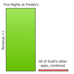 ScottCawthonRevenue