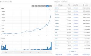 Bitcoin is Going Bananas